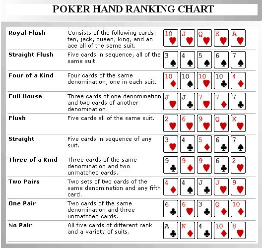 Poker Hands Rankings Chart