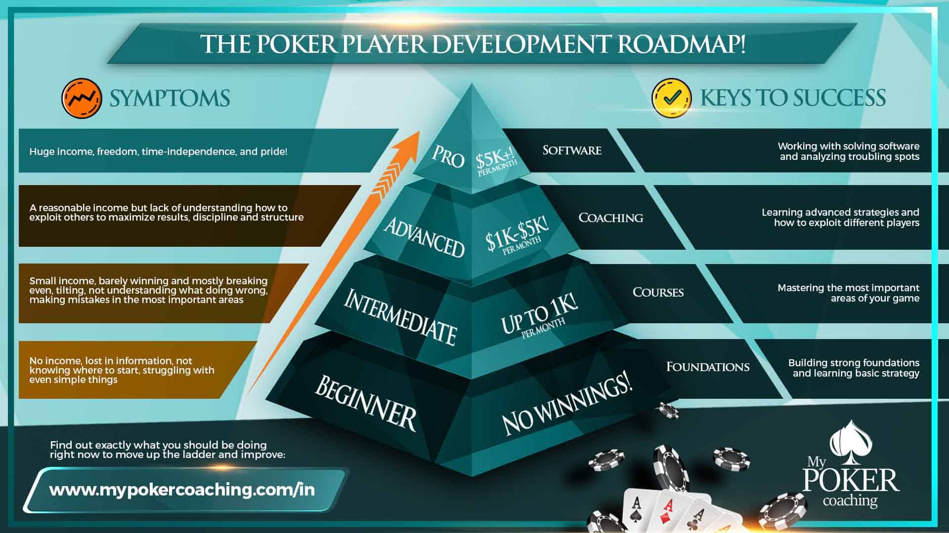my poker coaching player development roadmap